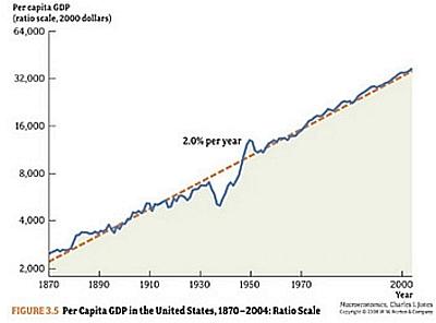 Three Essays in Economic Growth