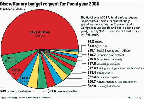 Graph of 2008 Federal Budget