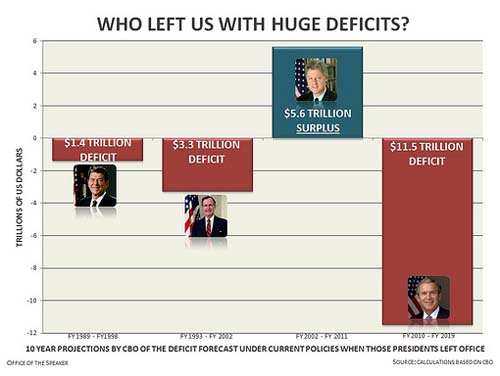History of Deficit Spending by Recent Federal Administrations