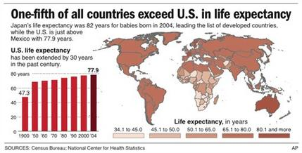AP - life expectancy by country