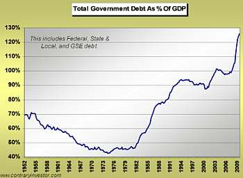 Total Government Debt as a % of GDP in the US