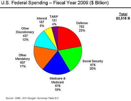 federal spending 2009 opening one's mouth