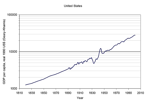 real income per capita in the United States since 1820