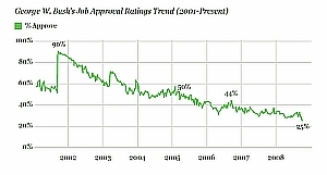 lowest presidential approval rating in Gallup Poll history.