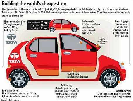 world's cheapest car
