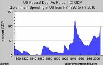 US debt as a percentage of GDP