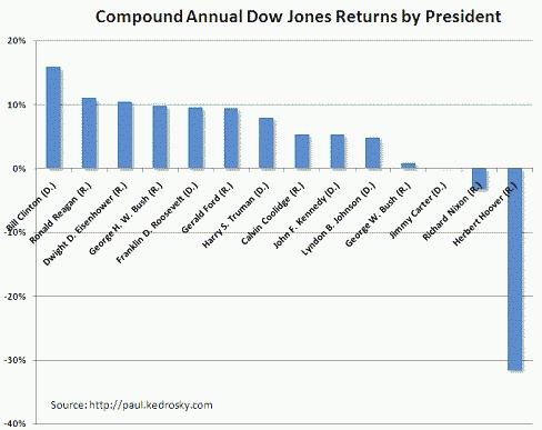 Dow Jones Returns by President Since 1929, by Paul Kedrosky