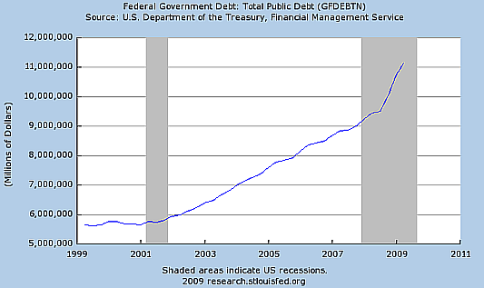 Chart: Growth of Federal Debt