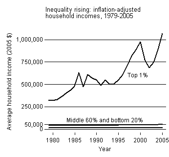 inflation-adjusted income