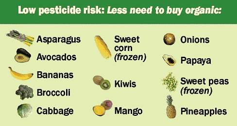 low pesticide foods