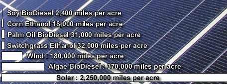 Solar Leads Miles Per Acre Test