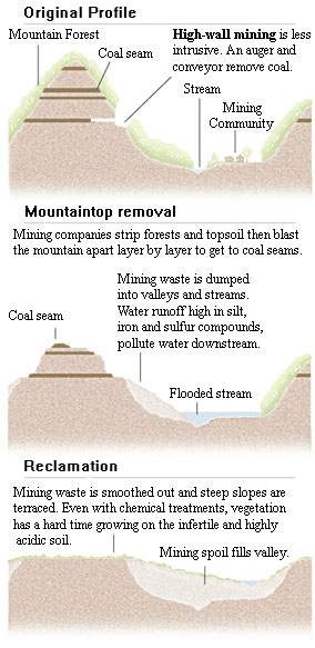 Mountain top mining destroys streams and waterways
