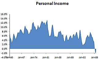 Personal income has fallen off the cliff