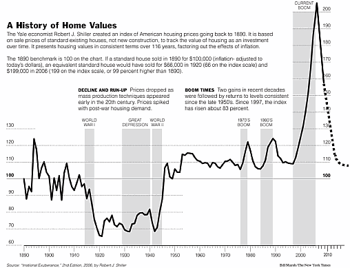 Shiller Home Prices Chart