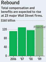 Wall Street Pay Extraction