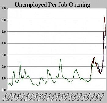 Unemployed per job opening, Scott Winship