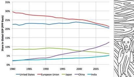 chart, Global share of GDP