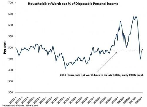 Chart - Net Worth USA Housing